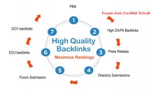 Beberapa Cara Untuk Mendapatkan Backlink Yang Berkualitas